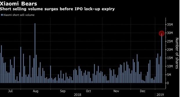 小米锁定期结束:30多亿股股票将解禁