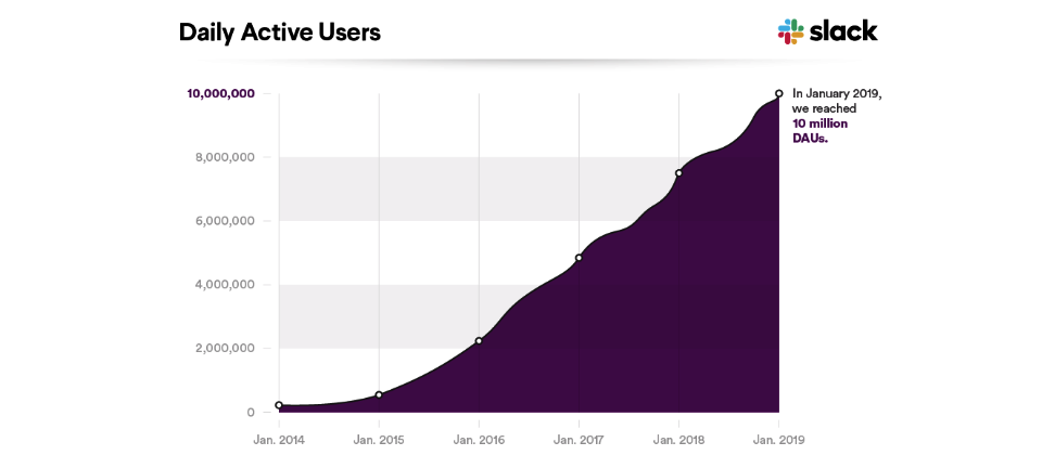聊天协作平台Slack日活用户破1000万