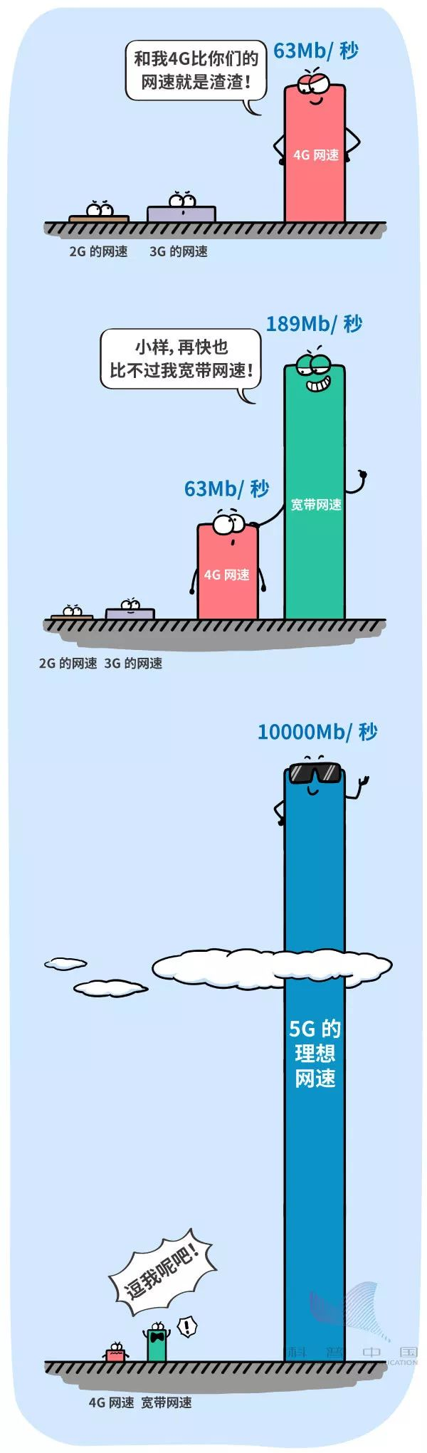 一幅漫画看5G到底是什么玩意儿的图片 第13张