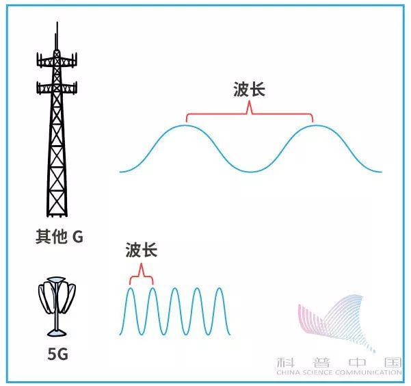 一幅漫画看5G到底是什么玩意儿的图片 第37张
