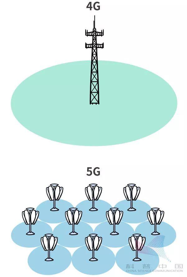 一幅漫画看5G到底是什么玩意儿的图片 第45张