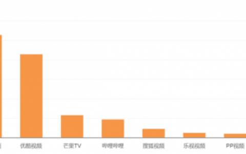 2月在线视频榜单:爱奇艺保持领先
