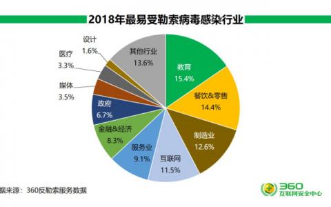 360发布2018中国互联网安全报告