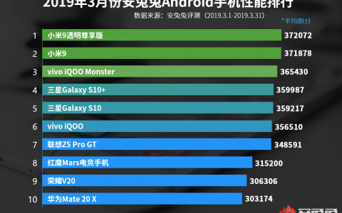安兔兔:3月份安卓手机性能榜