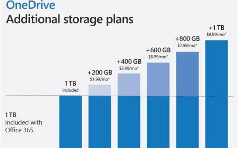 OneDrive宣布额外存储计划:最大1TB,9.99美元/月