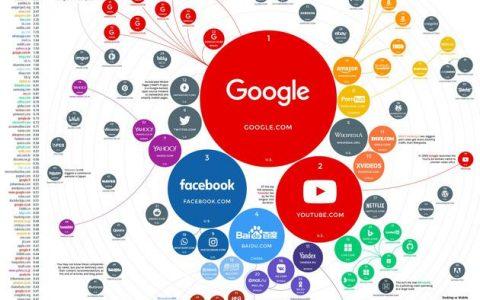 全球百大流量网站榜出炉(榜单)