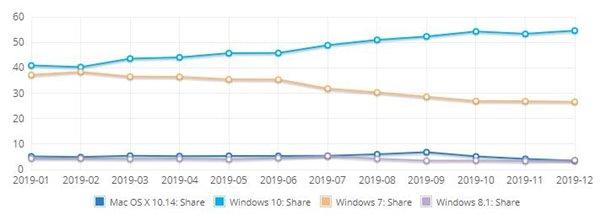 数据称2019年Windows 10获5成份额