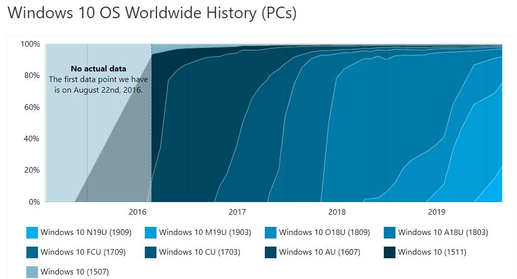 安装Windows 10 v1909版的Win 10设备已达22%