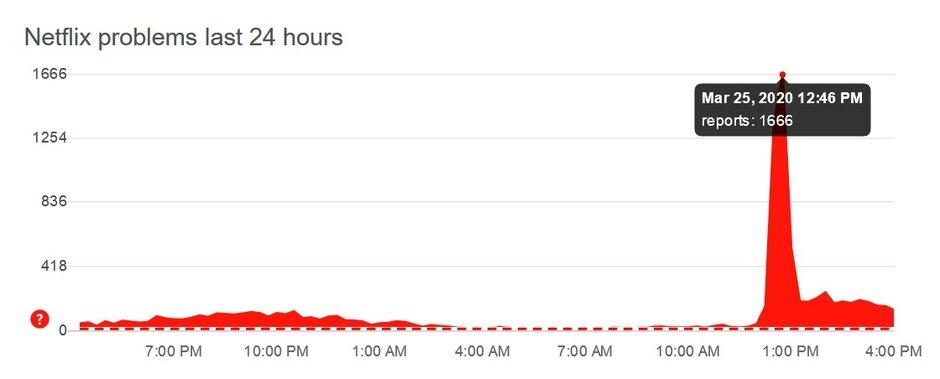 Netflix今天早些时候倒闭-数百万人松了一口气,Netflix倒闭了,现在又恢复了