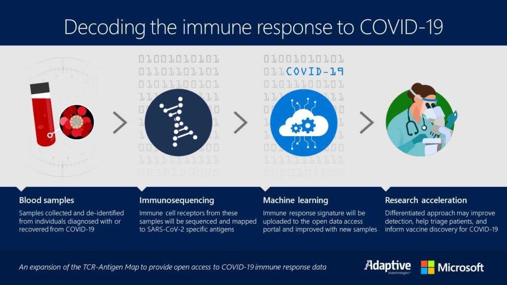 Microsoft和Adaptive Biotechnologies加快冠状病毒疫苗的发现1