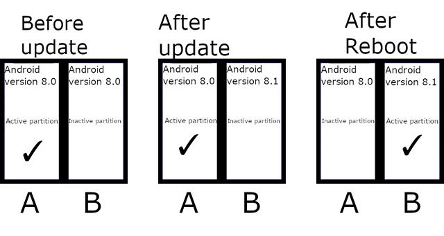 Android 11将强制A/B分区:利于更顺畅的更新