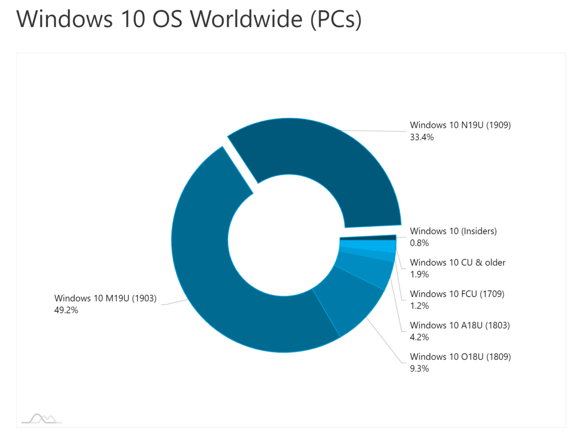AdDuplex:Windows 10 v1909现在已安装在超过三分之一的Windows 10设备上1