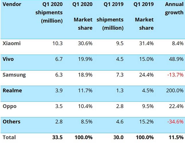 Vivo成印度第二大智能手机厂商:Q1出货670万台