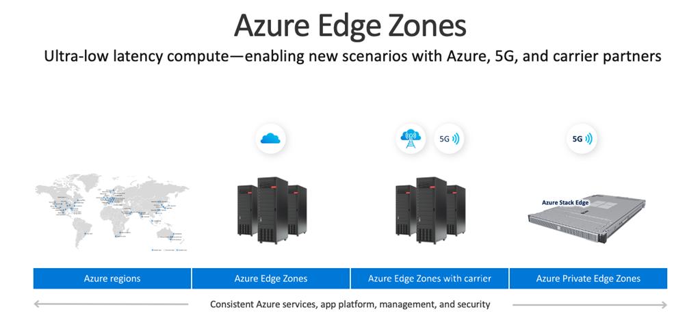 微软宣布Azure Edge Zones预览版可满足超低延迟计算要求1