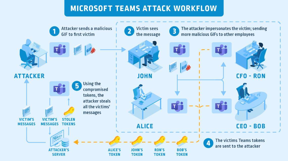 Microsoft修复了Teams 1中的严重帐户接管漏洞
