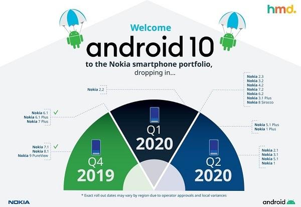 诺基亚6.2迎来Android 10稳定版更新(附下载)