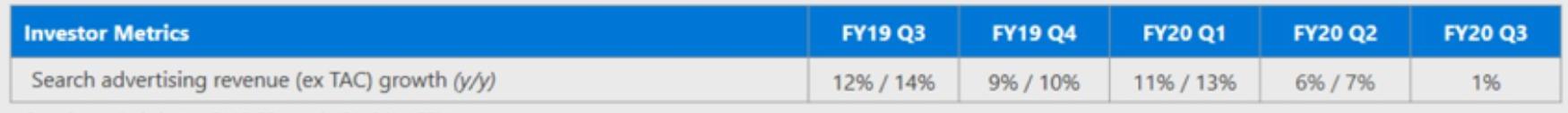 微软2020年第三季度:必应搜索业务收入增长因COVID-19而停滞1