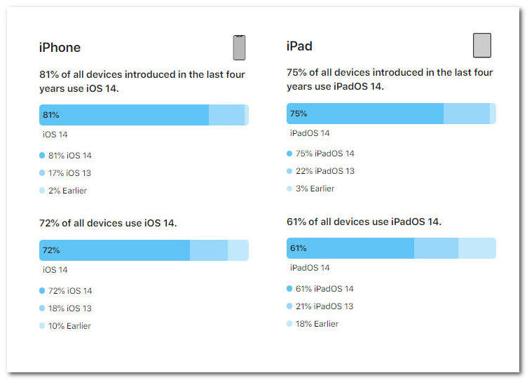 2%的设备已升级iOS