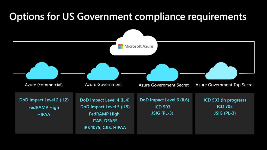 微软Azure政府