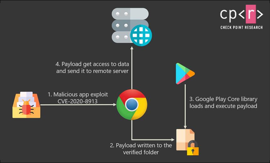 谷歌Play核心库漏洞巨大后患:数亿用户面临威胁
