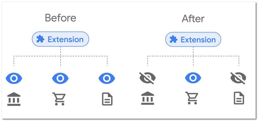 谷歌将修改Chrome扩展访问数据方式