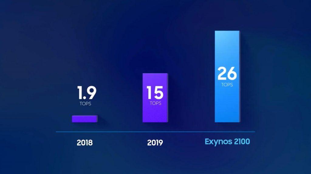 三星旗舰移动处理器Exynos 2100发布:骁龙888的最大威胁