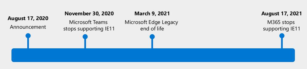 Microsoft Edge旧版生命周期终止
