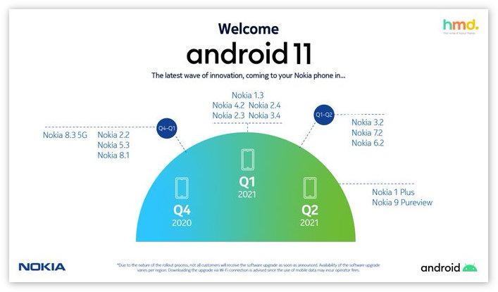 这些诺基亚手机将在2021 Q2升级到Android 11