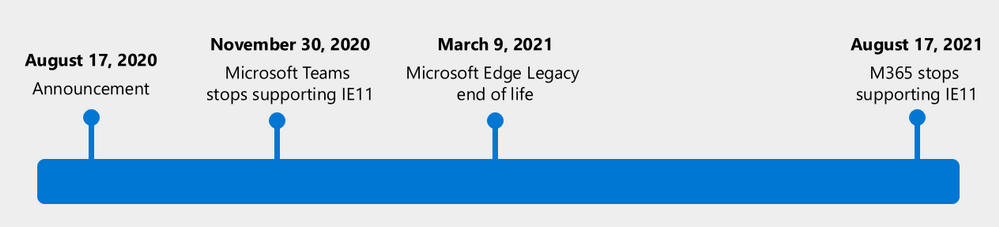 旧版Edge停止支持,下月Win 10更新时将正式删除