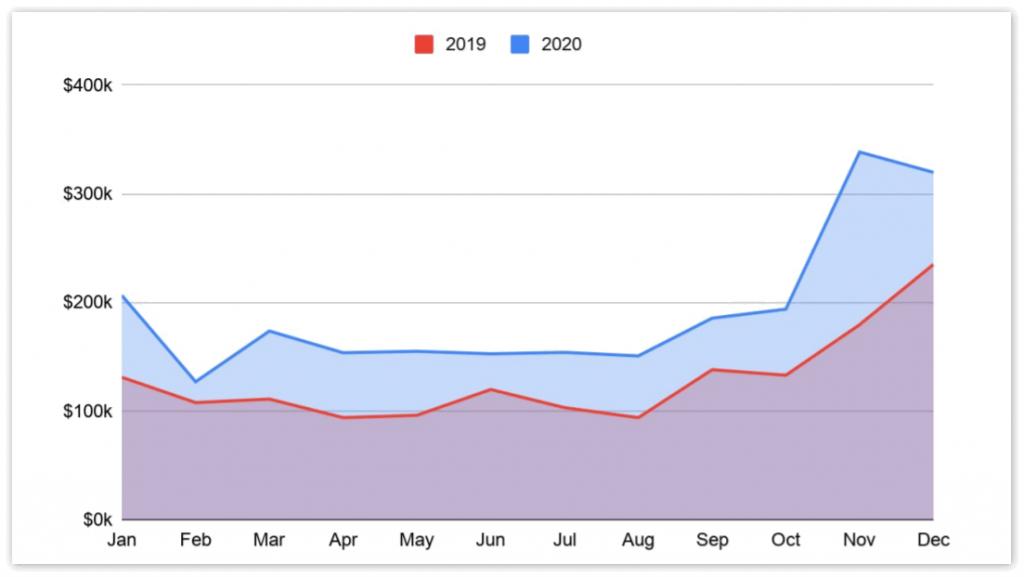 老牌邮箱客户端Thunderbird发财报:2020年获捐款高达230万美元