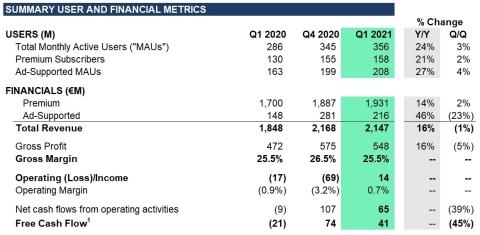 声田(Spotify):付费用户达1.58亿,月活用户3.56亿