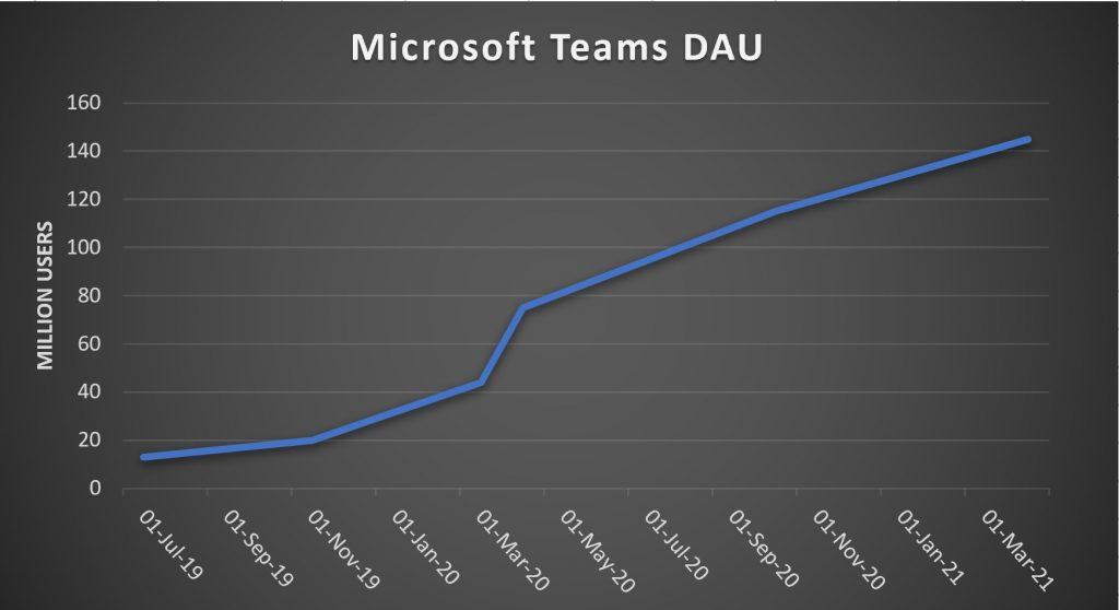 微软:Microsoft Teams日活用户已突破1.45亿