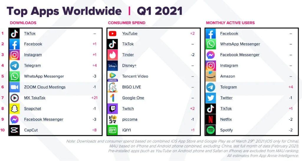 App Annie:2021年Q1苹果谷歌应用商店消费达320亿美元