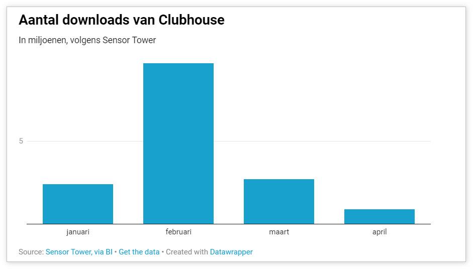 消息称Clubhouse下载量正迅速下降