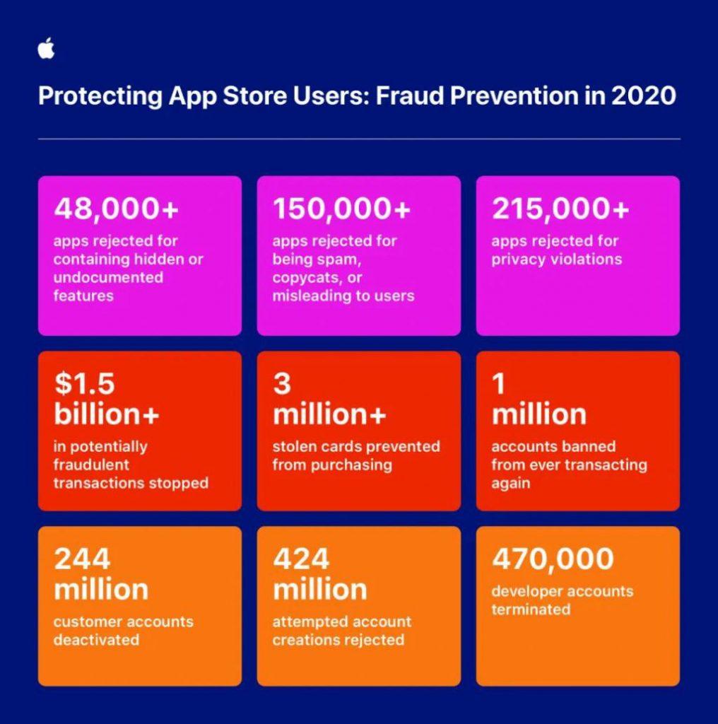 苹果公布应用审核数据:近100万款新应用被拒绝