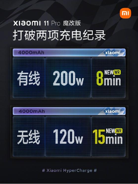 小米展示快充技术新成果:200W有线快充,8分钟充满手机