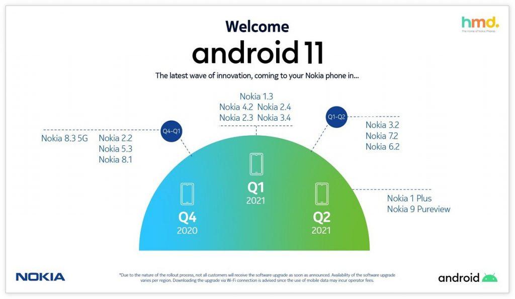 官方修订诺基亚手机升级Android 11计划,多款手机更新将延迟
