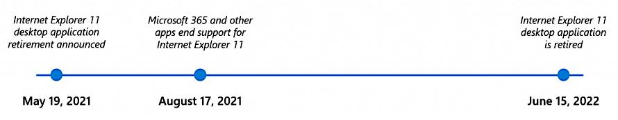 Internet Explorer 11退休时间表