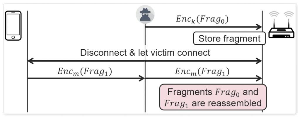 几乎Wi-Fi设备都受影响:FragAttacks安全漏洞曝光