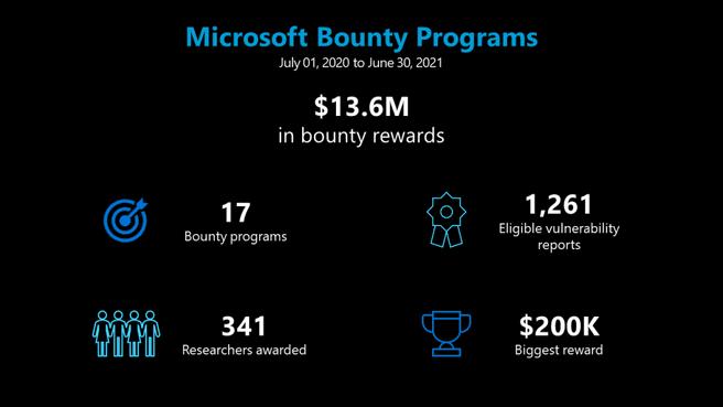 微软漏洞赏金计划 2020-2021