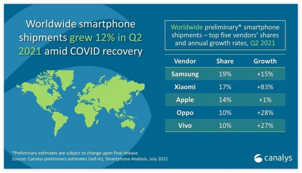 数据称2021 年Q2小米击败苹果,成全球第二大智能手机供应商
