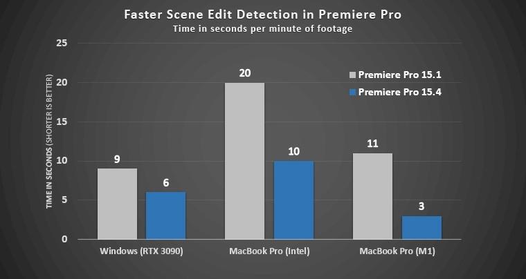 Adobe发布Premiere Pro 15.4 Beta版:原生支持苹果M1处理器