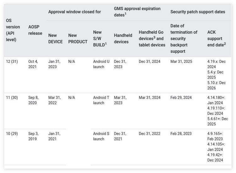 内部文档显示Android 12正式版或在10月4日发布