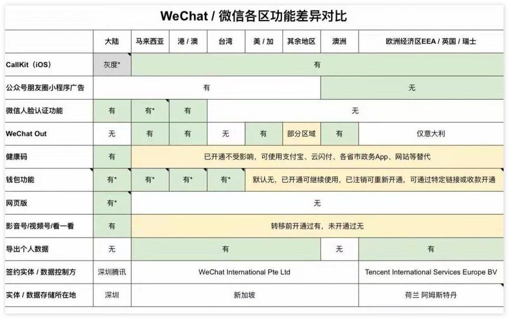 微信和WeChat「切割」进行时:一图看懂两者功能差异