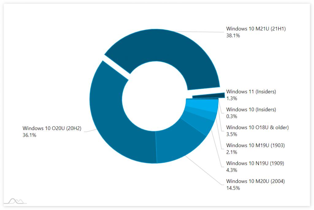 调研称Windows 11市场份额已达1.3%